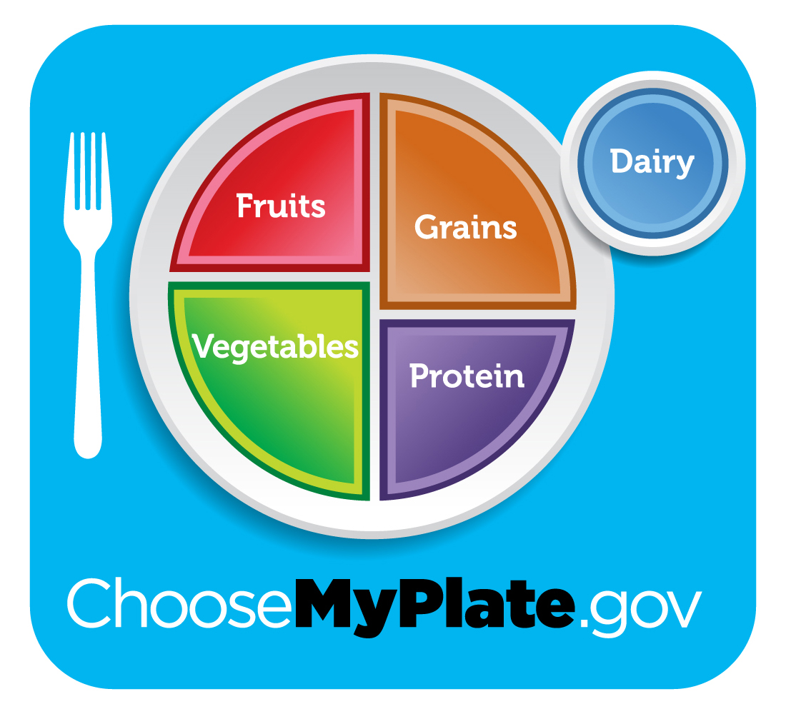 Image of MyPlate.gov food serving recommendations.
